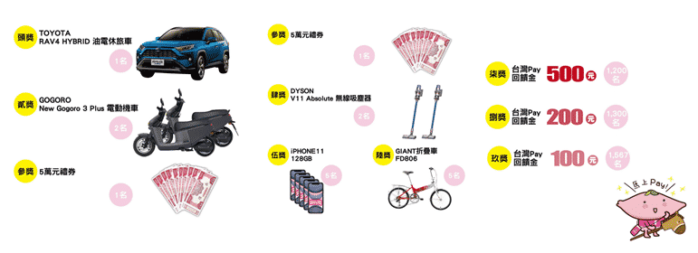 台灣PAY 三倍券抽獎活動